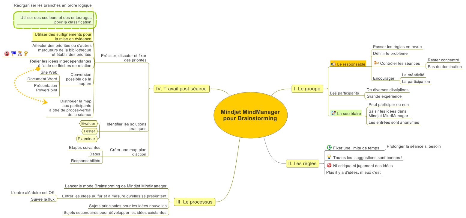Brainstorming Map (MindManager)