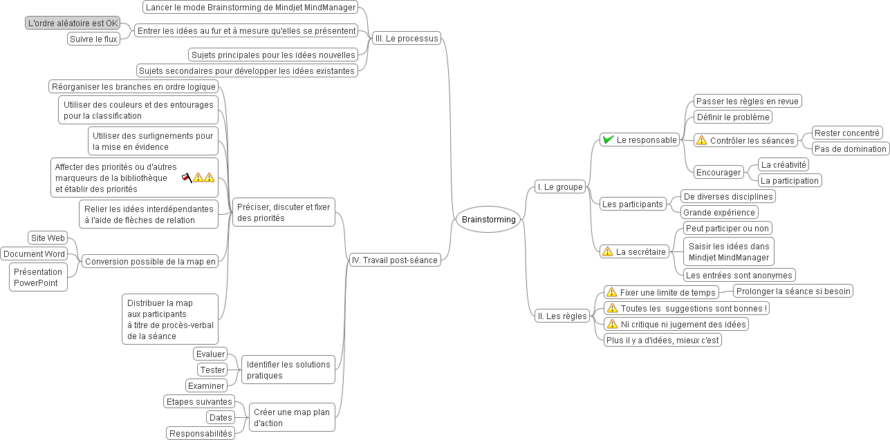 Brainstorming Map (FreeMind)